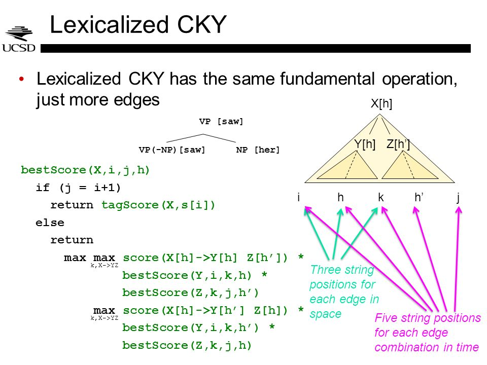 Lexicalized CKY Lexicalized CKY has the same fundamental operation, just more edges. X[h] VP [saw]